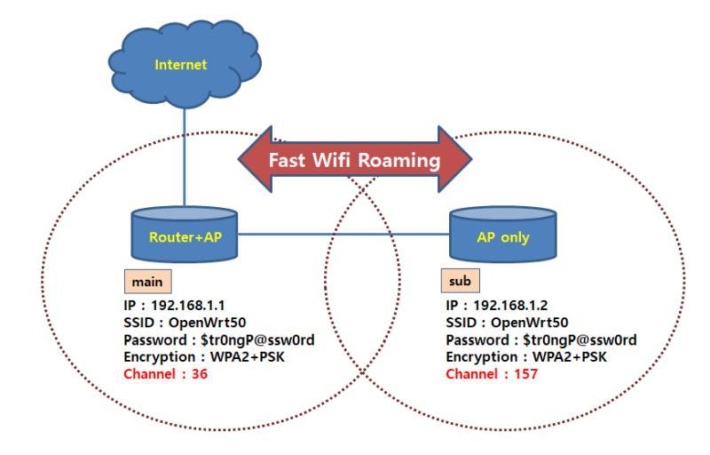 fast wifi roaming 802.11r